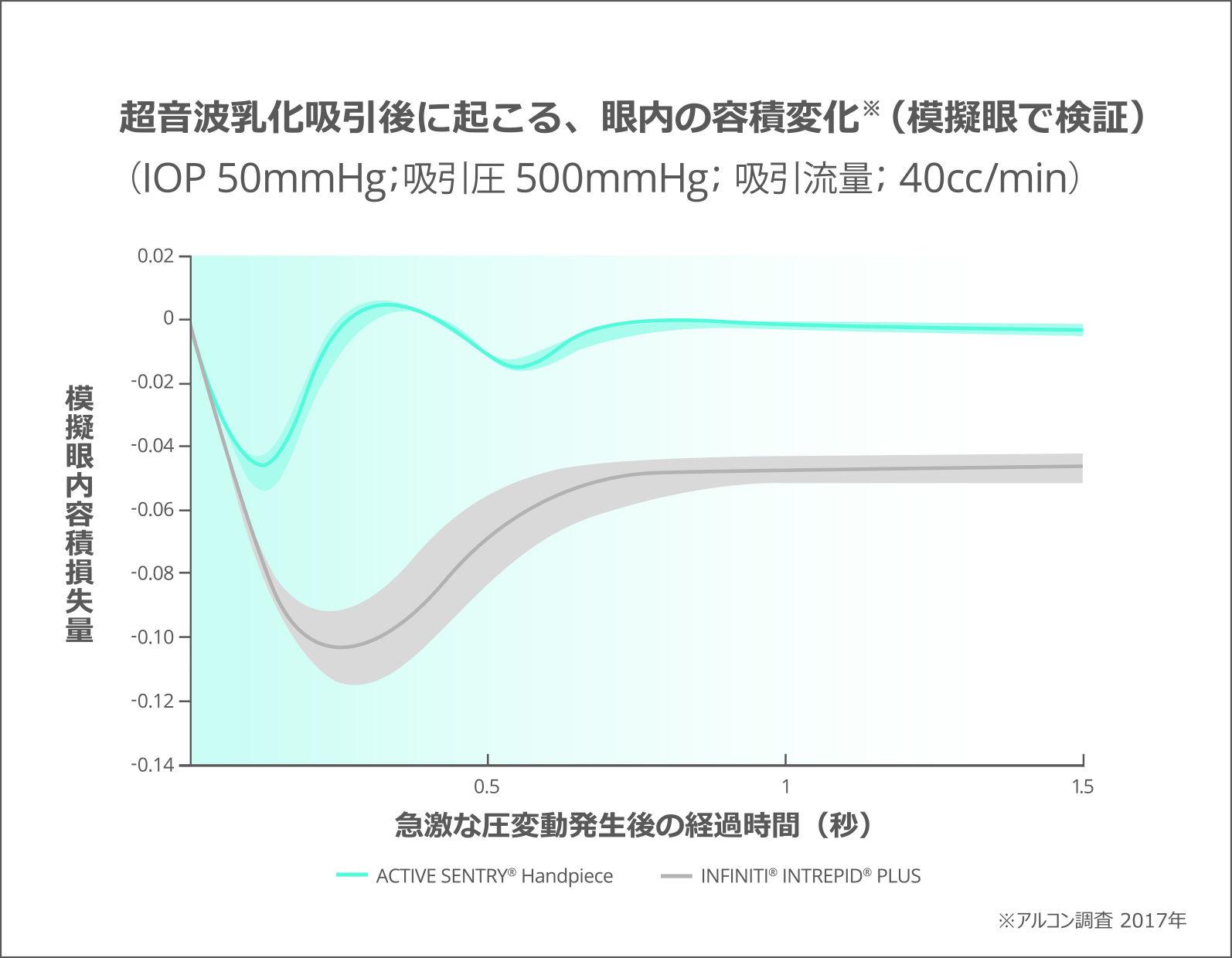 超音波乳化吸引後における眼内の容積変化のグラフ